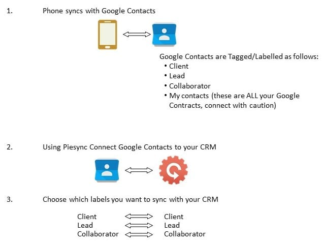Managing contacts using a CRM