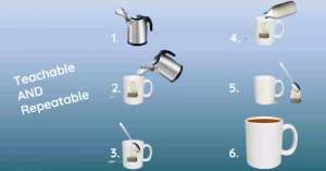 Business process of making tea